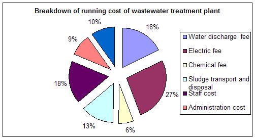Breakdown of running cost of wastewater treatment plant
